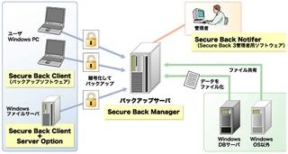 Secure Back 3