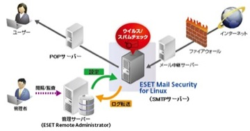 ESET Mail Security for Linux 構成例